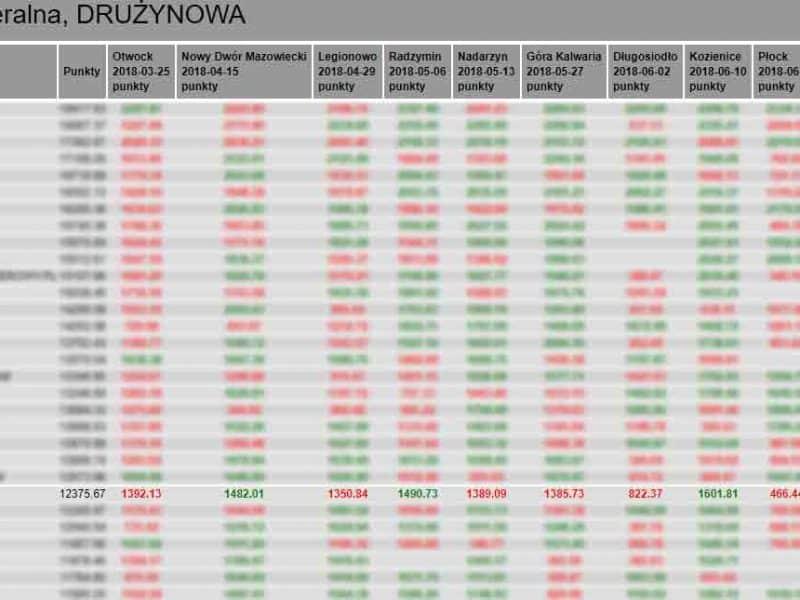 Marceli Team 24 miejsce w klasyfikacji drużynowej